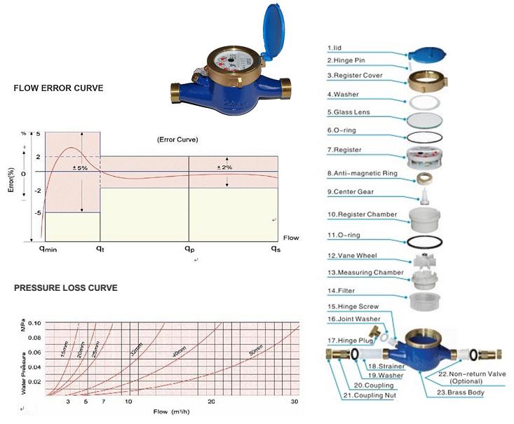 Cấu tạo đồng hồ nước sạch Zenner DN 20