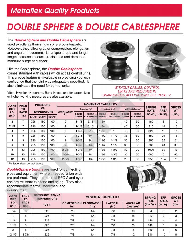 Catalogue thông số kỹ thuật khớp nối cao su ren hai đầu UNION-hakura.vn