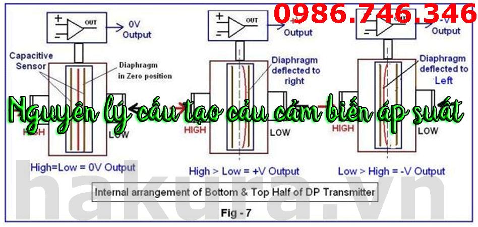 Nguyên lý cấu tạo hoạt động của cảm biến áp suất - hakura.vn