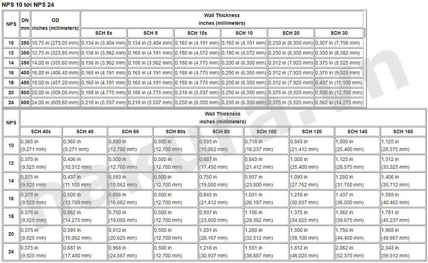 Bảng quy đổi kích thước đường ống NPS 10 – NPS 24 - hakura.vn