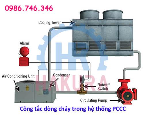 Cảm biến dòng chảy trong hệ thống PCCC - hakura.vn