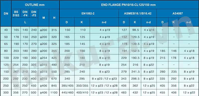 Catalogue thông số kỹ thuật van cổng gang ty nối mặt bích-hakura.vn
