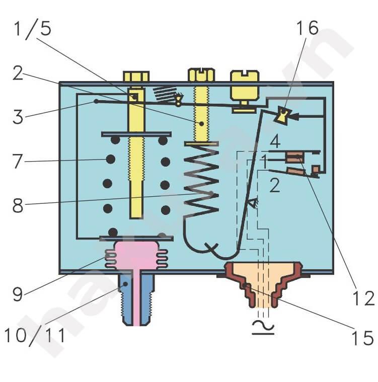 Cấu tạo công tắc áp suất Danfoss model KP5-hakura.vn