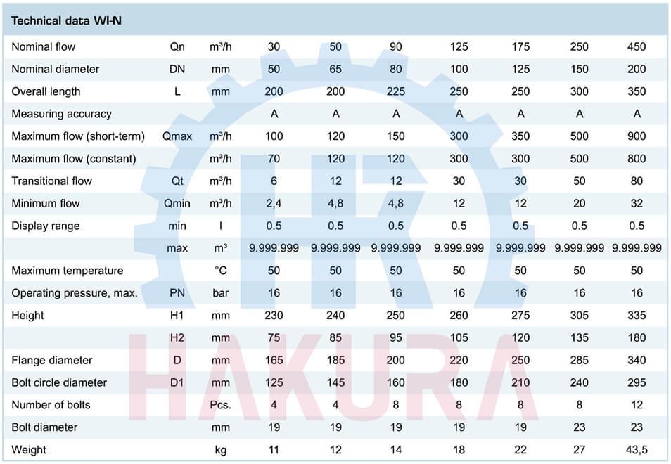 Bảng thông số kỹ thuật đồng hồ đo nước thải Zenner WI-N DN50 Qn30