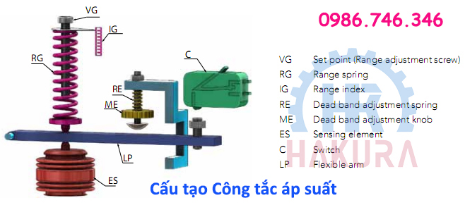 Cấu tạo Công tắc áp suất - Hakura.vn