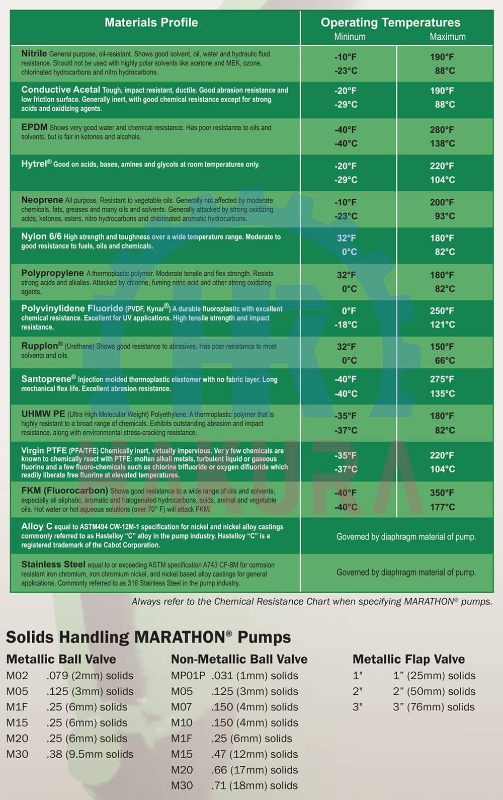 Các loại vật liệu bơm màng khí nén Marathon Mỹ USA