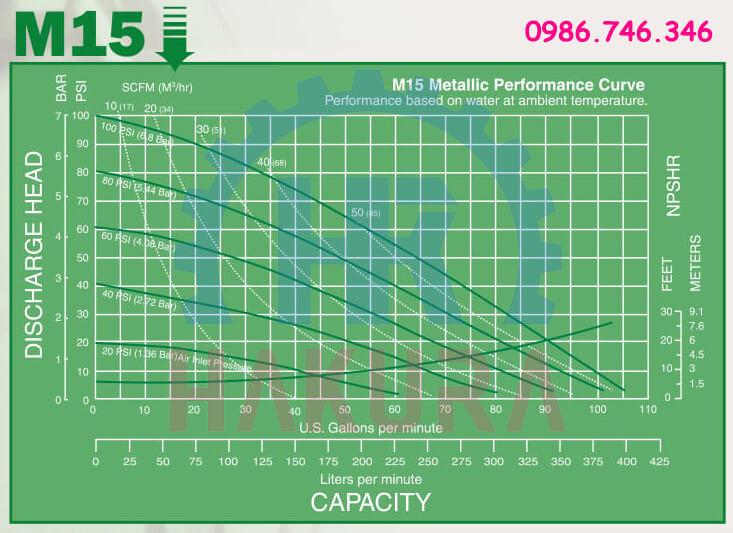 Hiệu suất tính năng của bơm màng Marathon model M15