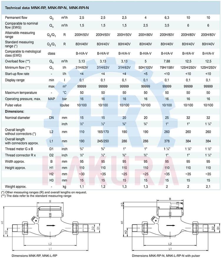 Bảng thông số kỹ thuật đồng hồ nước lạnh Zenner Coma MNK-RP DN32 Qn6